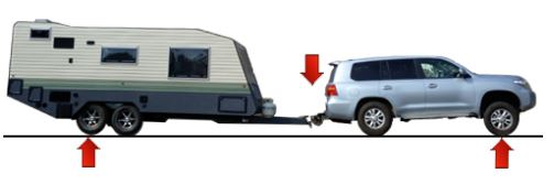 Caravan Weight Distribution