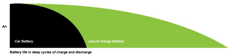 Car Battery vs Leisure Battery