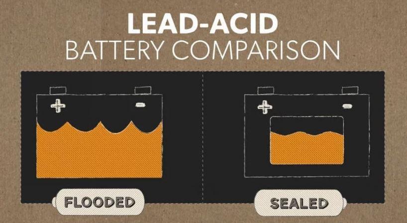 Lead-Acid Leisure Battery
