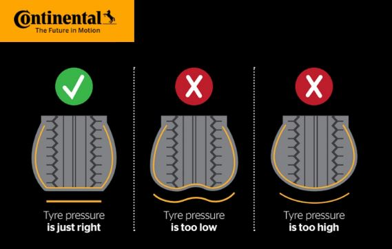 Visual tyre pressure indications