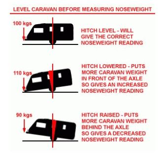 Caravan Noseweight Balancing Act