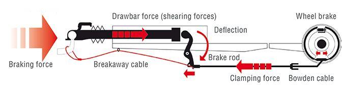 Caravan Overrun Braking System