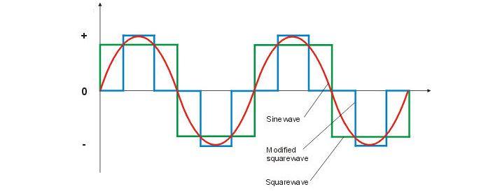Sine Wave vs Modified Sine Wave Caravan Inverters
