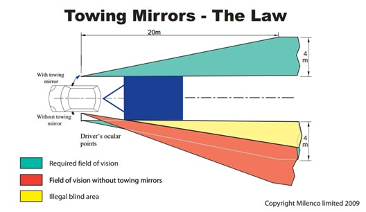 Caravan Towing Mirrors and UK Law