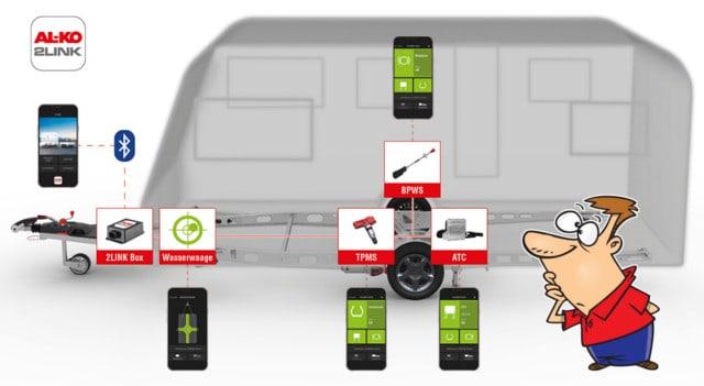 Caravan Tyre Pressure Monitor